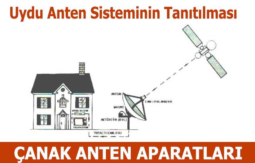 Soğanlık Uydu Anten Servisi